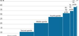 WSJ Graph